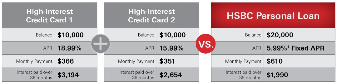 This image shows a comparison between the separate payments made on two separate high-interest credit cards verses the single payments made on an HSBC Personal Loan.  High-interest credit card Number 1 has a balance of $10,000, APR of 18.99%, Monthly Payment of $366.00, and total interest paid over a thirty-six month period of $3,194.00.  High-interest credit card Number 2 has a balance of $10,000, APR of 15.99%, Monthly Payment of $351.00, and total interest paid over a thirty-six month period of $2,654. The separate payments on the credit cards are compared to a combined single payment on an HSBC Personal Loan.  The HSBC Personal Loan shows a balance of $20,000, APR of 5.99%, Monthly Payment of $610.00, and total interest paid over a thirty-six month period of $1,990.  Consolidating the High-interest credit card balances to an HSBC Personal Loan as described would result in a lower total monthly payment by $107.00 and interest savings of $3,858.00 over a thirty-six month period.